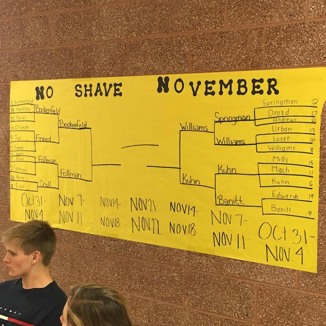 The No-Shave November bracket hangs on the wall outside cafe B and is updated with current placements at the end of each week.  Photo by Lia Benvenutti.
